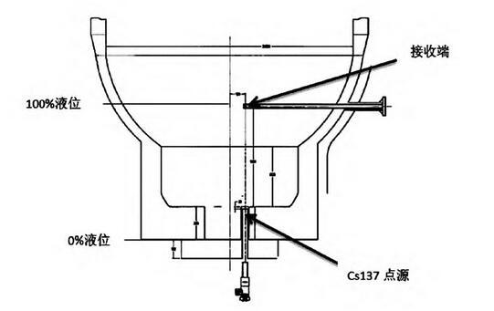 图1 汽提塔射线液位计安装示意图