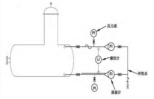 图5 带冲洗水的负迁移双法兰液位计
