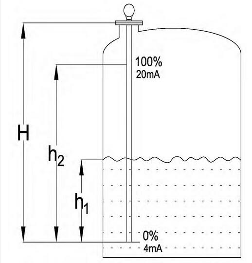 图7 导波雷达液位计