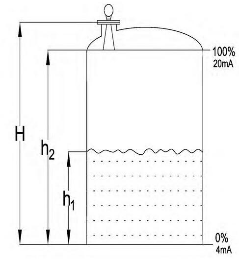 图8 非接触雷达液位计