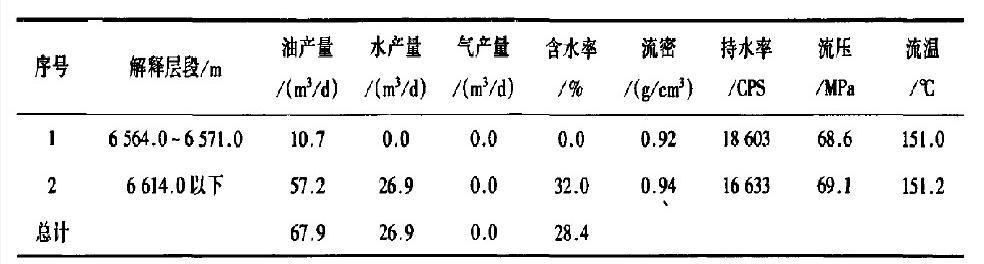表1 TK1237井实际测试结果