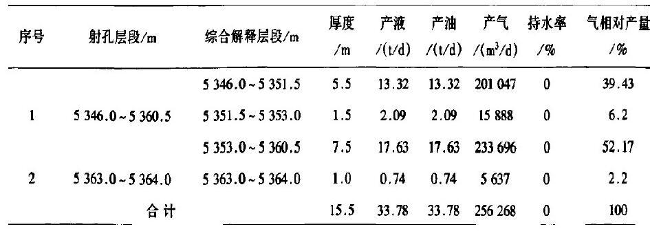表2 YT1-8井测试结果