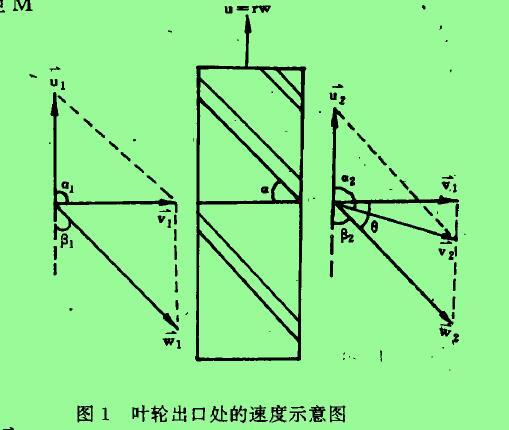图1叶轮出口处的速度示意图
