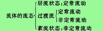 此时得以保证有一恒定的流量:因为流体的流动状态可分为以下儿类