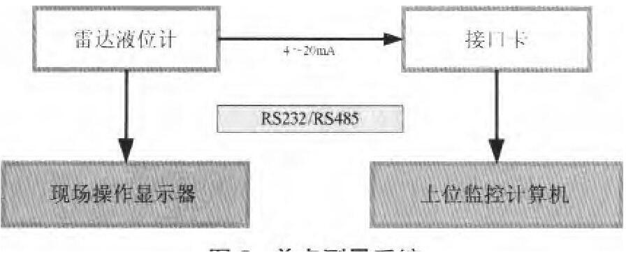 图2 单点测量系统