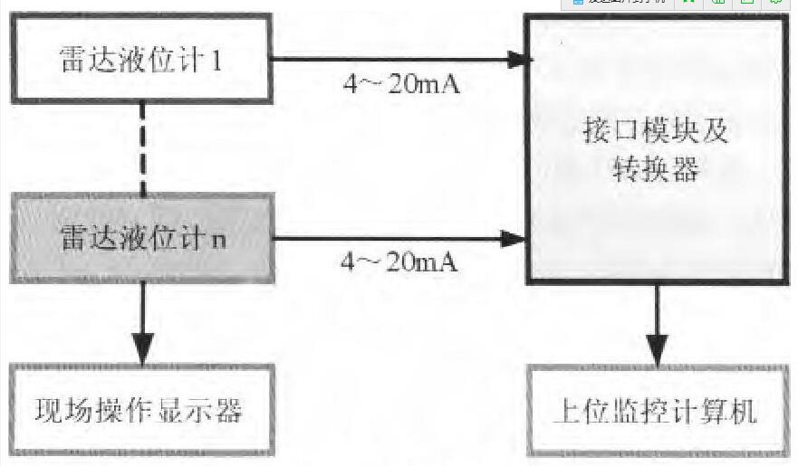 图3 多路测量系统