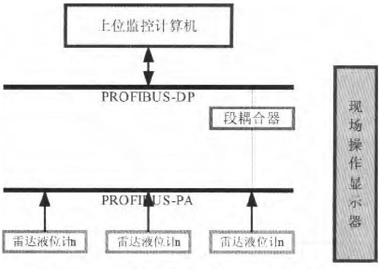 图4 多路数字测量系统