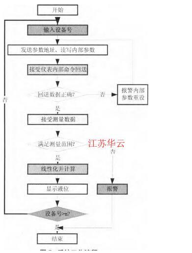 图5 系统工作流程