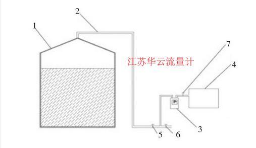 图3 产气量检测系统示意图