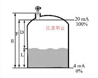 图1 液位测量参数