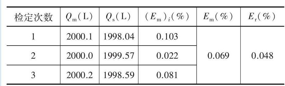 表1 重复性测量结果