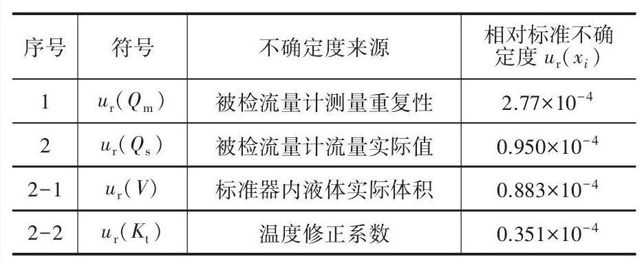 表2 标准不确定度汇总表