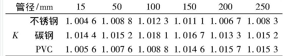 表1 流量修正系数K值