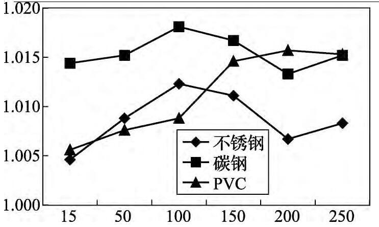 图2 流量修正系数K折线图