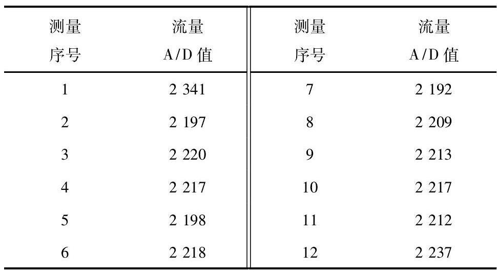 表1 某次流量信号测量A/D值