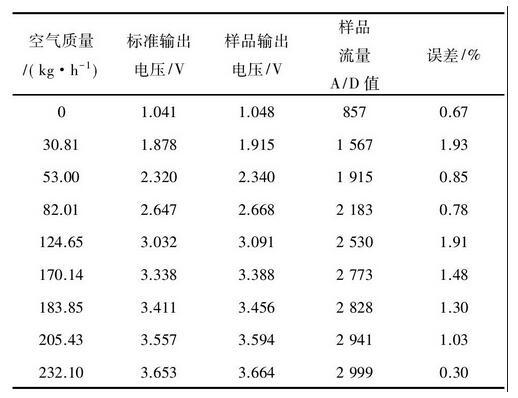 表2 流量测试结果