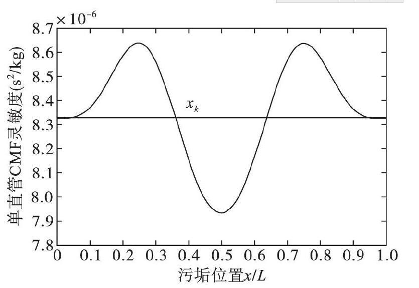 图2 污垢位置对单直管科氏流量计灵敏度的影响