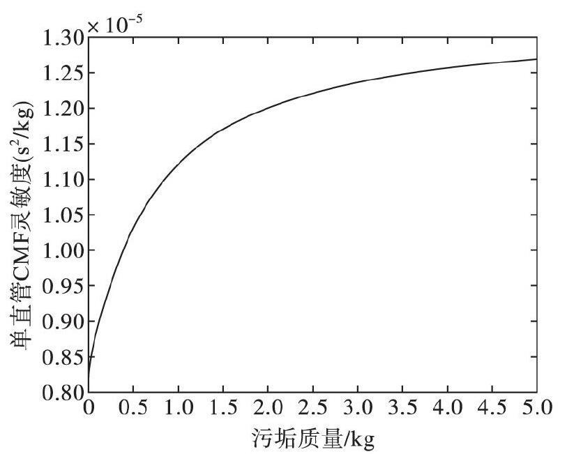 图3 当0xxk或者L-xkxL时, 灵敏度随污垢质量的增大而增大