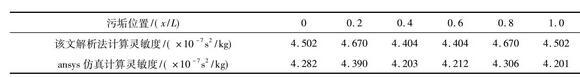 表1 测量管前两阶固有频率