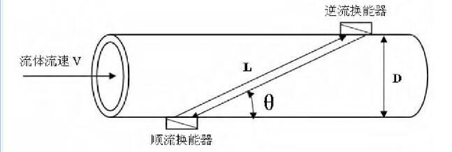 图1 时差法超声流量计测量原理图