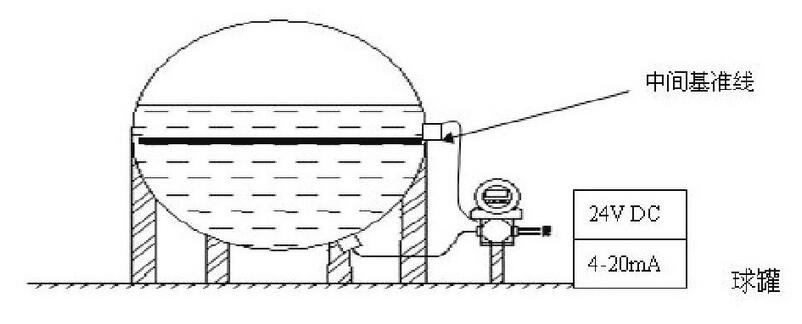 图1 苯储罐ELL-FI型仪表安装图Fig.1 Benzene storage tanks ELL-FI-typical drawing for instrument fabrication