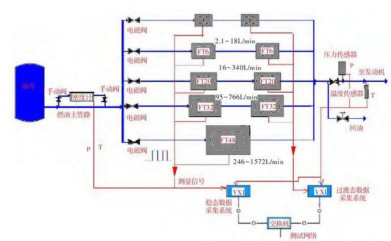 图 高空台燃油流量测量系统布局Fig.1 Layout of the fuel flow measurement system in a altitude test facility