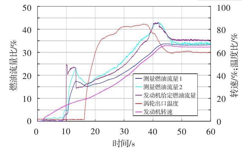 图 2 发动机起动燃油流量测量异常现象Fig.2 Abnormity of fuel flow measurement in an engine starting test