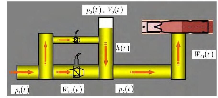 图 3 供油管路简图Fig.3 Schematic diagram of the fuel supply pipe