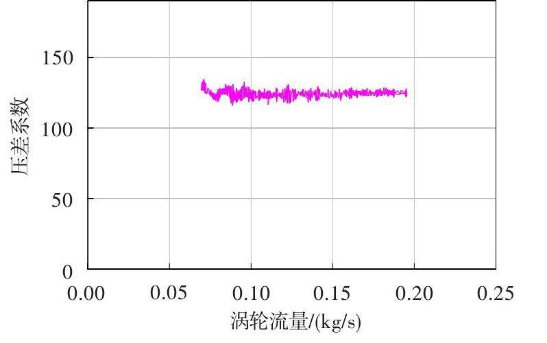 图 涡轮流量计流量压差系数Fig.4 Differential pressure coefficient of the turbine flowmeter