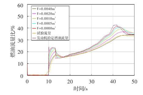 图 5 测量流量随气体体积变化的仿真曲线Fig.5 Simulation curve of the fuel flow vs. air volume