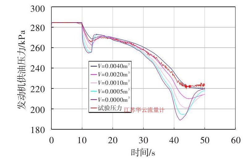 图 6 发动机供油压力随气体体积变化的仿真曲线Fig.6 Simulation curve of the fuel pressure vs. air volume