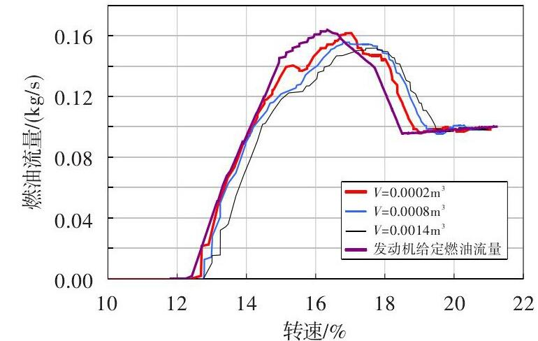 图 7 管路气体体积对假起动燃油流量测量的影响Fig.7 Effect of the air volume in pipe on fuel flow measurementin fake-starting test