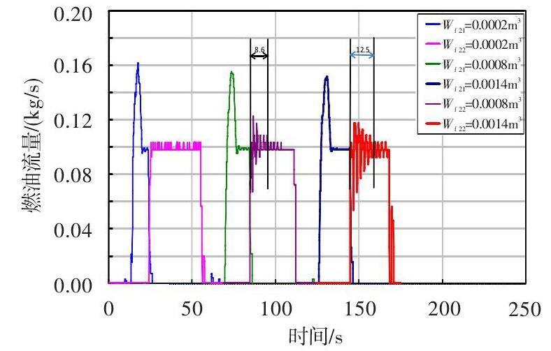 图 管路气体体积对管路切换燃油流量测量的影响Fig.8 Effect of the air volume in pipe on fuel flowmeter rank switch
