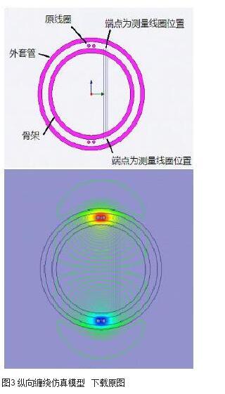 图3 纵向缠绕仿真模型