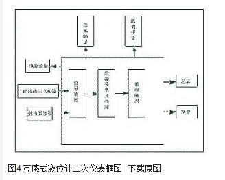 图4 互感式液位计二次仪表框图