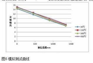 图6 模拟测试曲线