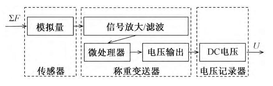 图3 雨水口流量-电压转换关系Fig.3 Convert relationship of flow of runoff in inlet for storm water and voltage signal