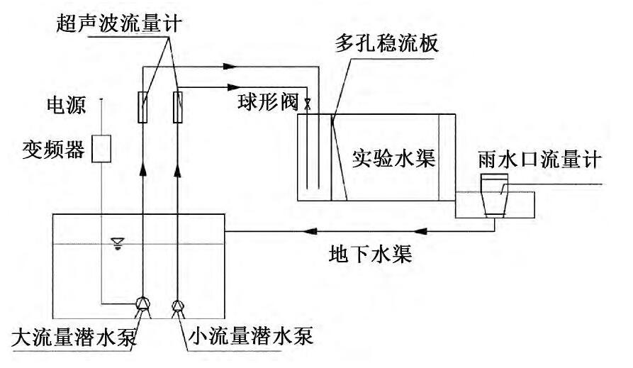 图5 实验系统示意Fig.5 Diagram of the experiment system