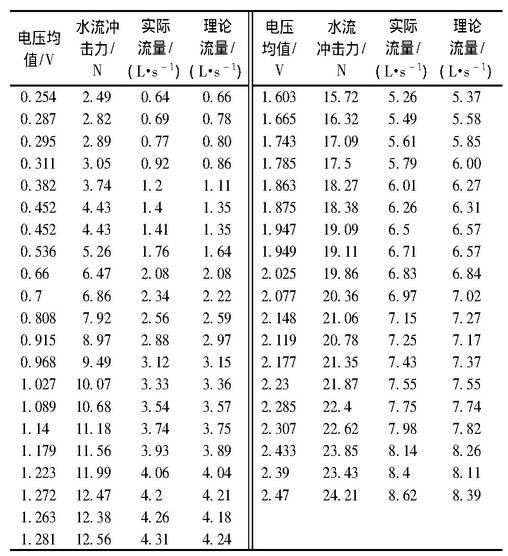 表1 率定实验数据对应表Table 1 Experimental data of calibration test