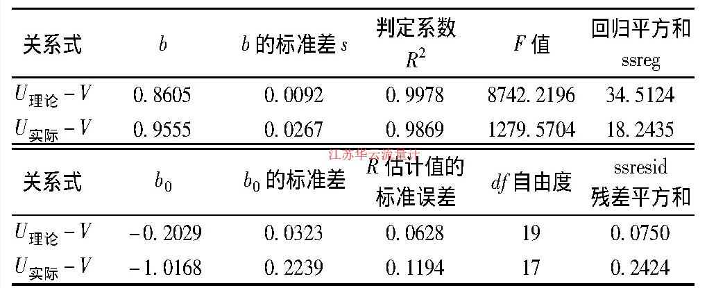 表2 式(U理论-V)和(U实际-V)的简单回归分析表Table 2 Simple regression analysis for the formula of(U理论-V)and(U实际-V)
