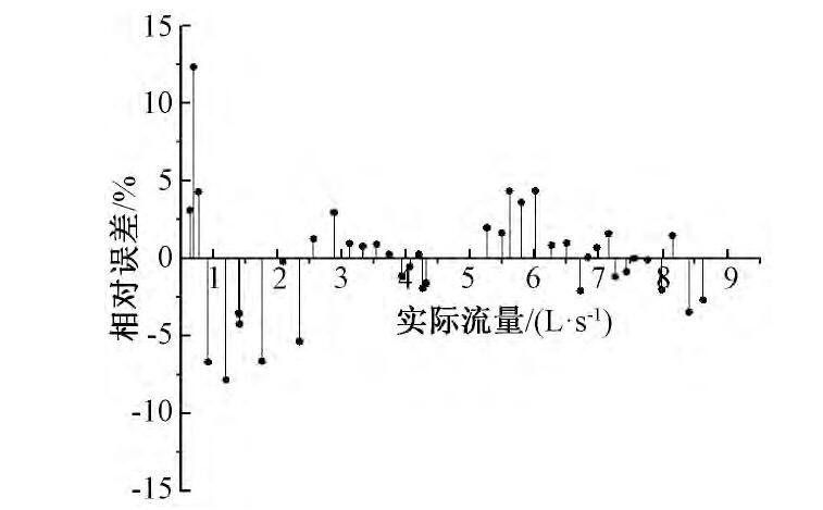 图8 流量相对误差范围Fig.8 The relative tolerance of flow