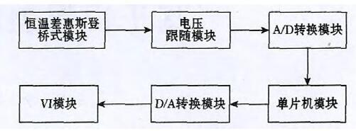 图3 总体结构图