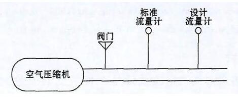 图4 标准流量发生装置
