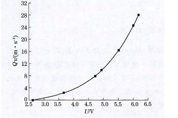 图5 空气流速与输出电压的曲线关系