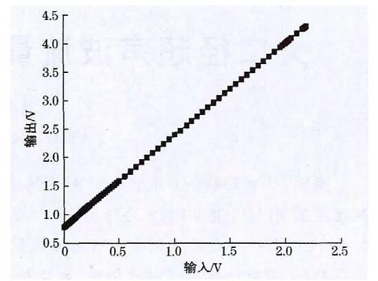 图6 VI模块的输入输出特性曲线