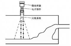 槽体液位测量中选用改进型雷达液位计使