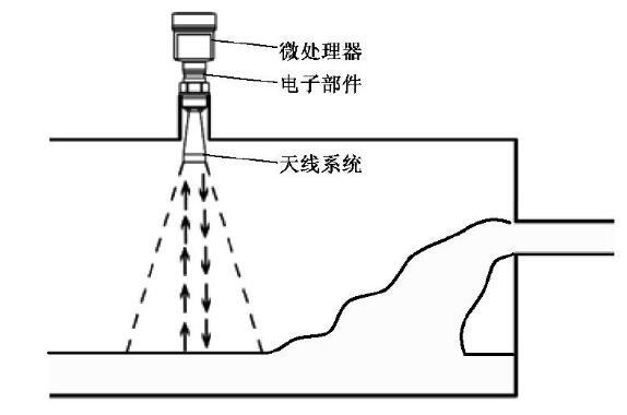 图1 普通雷达液位计结构示意图Fig.1 Structure of the normal radar level gauge