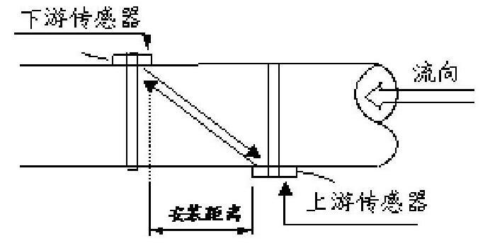图1 时差法测量原理Fig.1 Time difference method