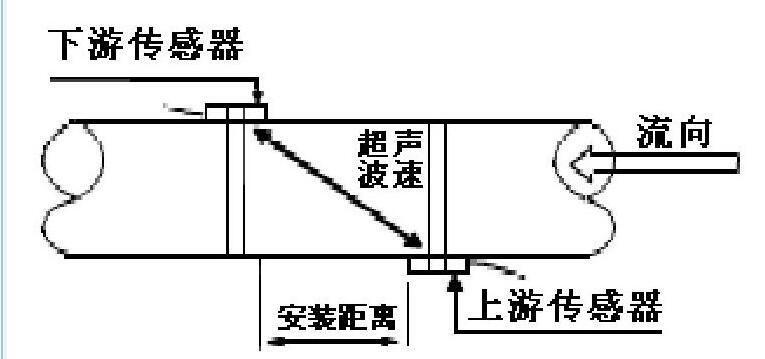 图3 Z法安装示意图Fig.3 Z method installation diagram