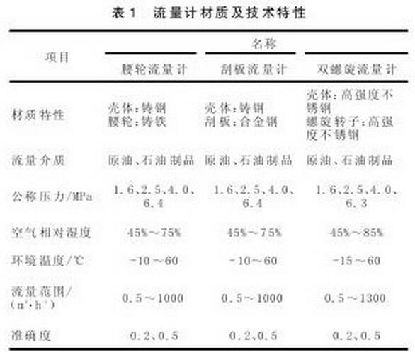 表1 流量计材质及技术特性